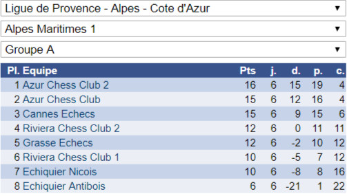Excellent week-end en Interclubs adultes!