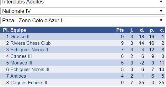 Interclubs adultes: 5 victoires et 3 défaites
