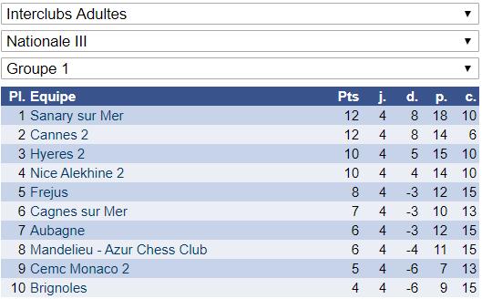 Interclubs adultes: 4 victoires et 2 défaites!