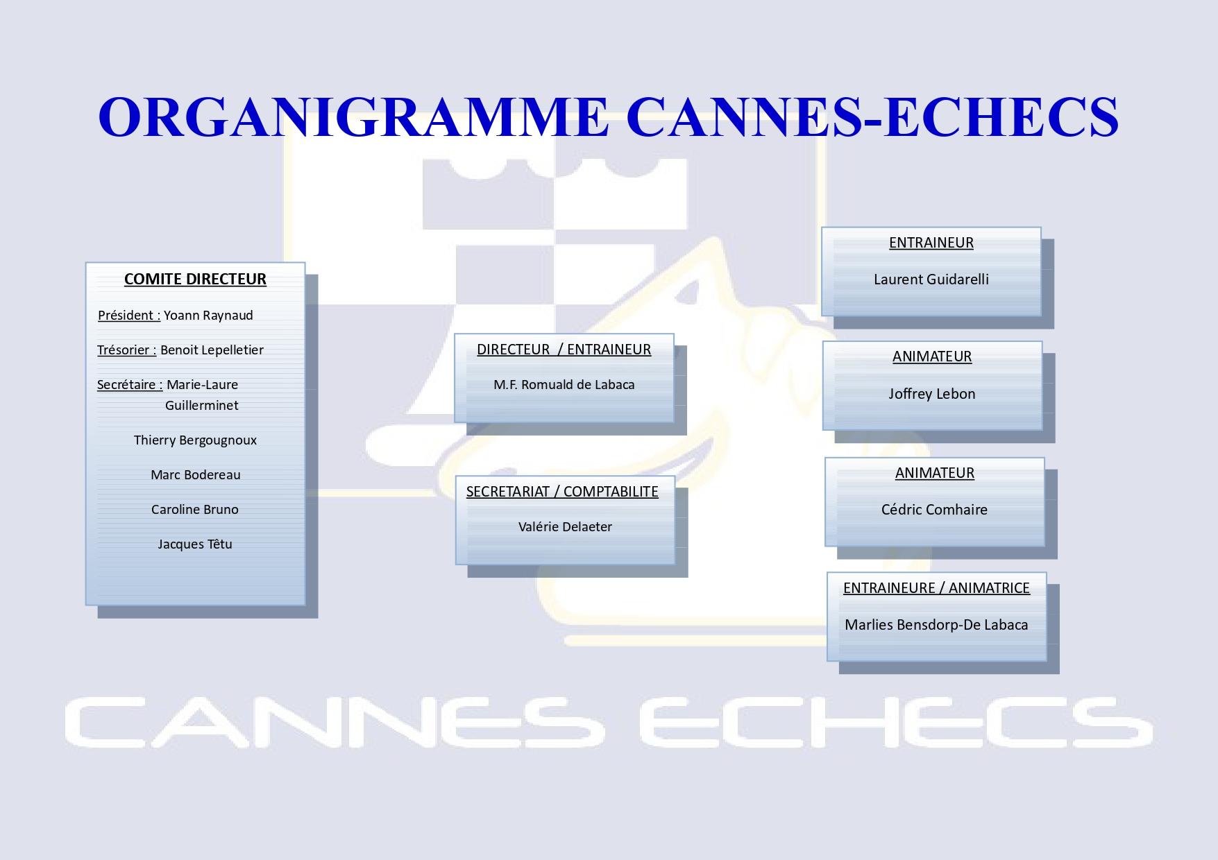 Organigramme Cannes Echecs