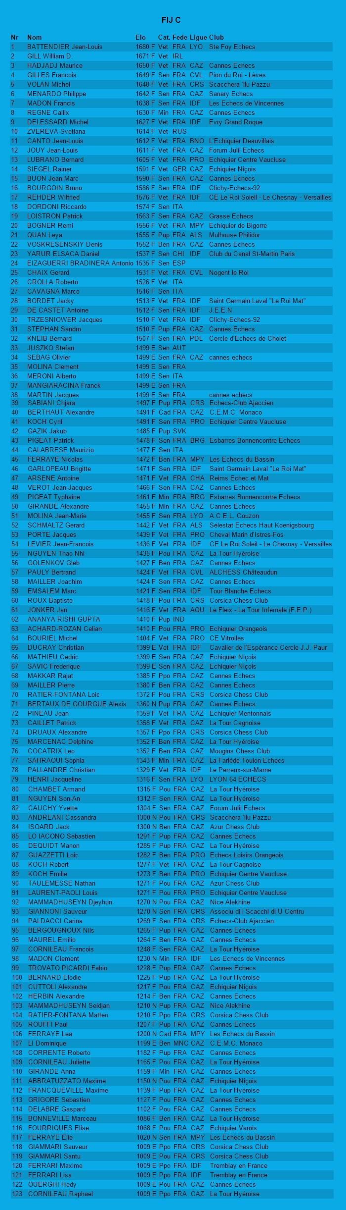 Liste des joueurs inscrits à l'open C