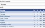 Top Jeunes: 7/7 avant la phase finale !