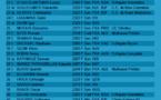 Liste des joueurs inscrits à l'open A