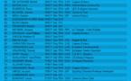 Liste des joueurs inscrits à l'open B